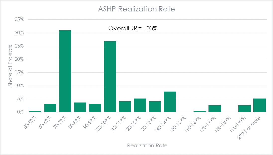 ASHP Realization Rate